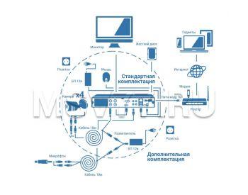 Схема сбора AHD системы видеонаблюдения