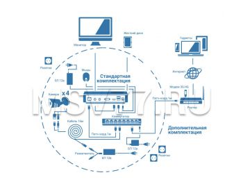 Схема сбора IP системы видеонаблюдения