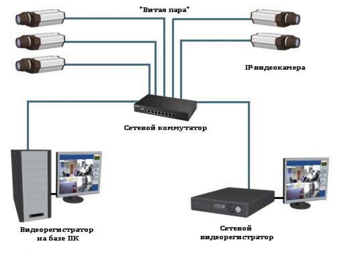 Цифровое видеонаблюдение и схемы их подключение6