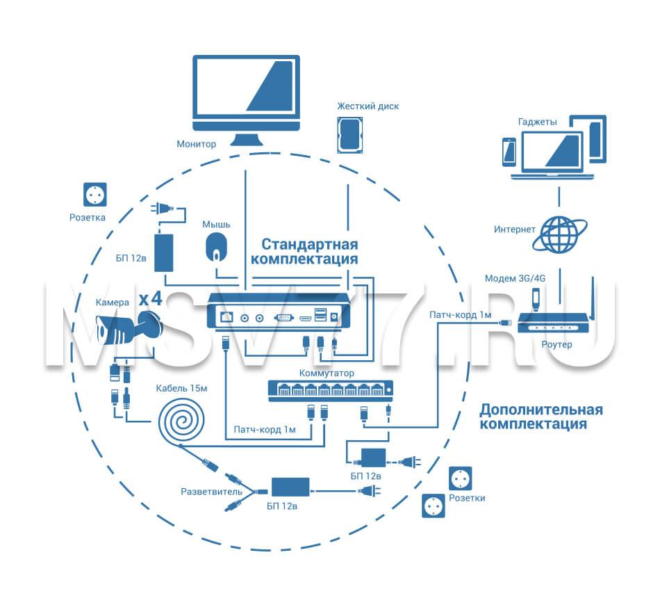 схема подключения ip-4